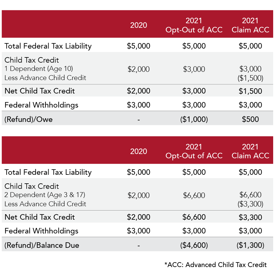 21021005_-_Child_Tax_Credit_Tables2